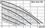 Насос циркуляционный Wilo STAR RS 25/4 с гайками